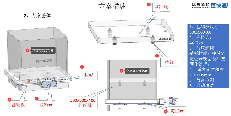 自动化生产如何配置克莱普零点定位系统